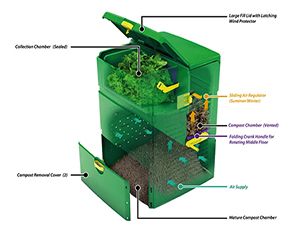 Aeroplus 6000 Composter